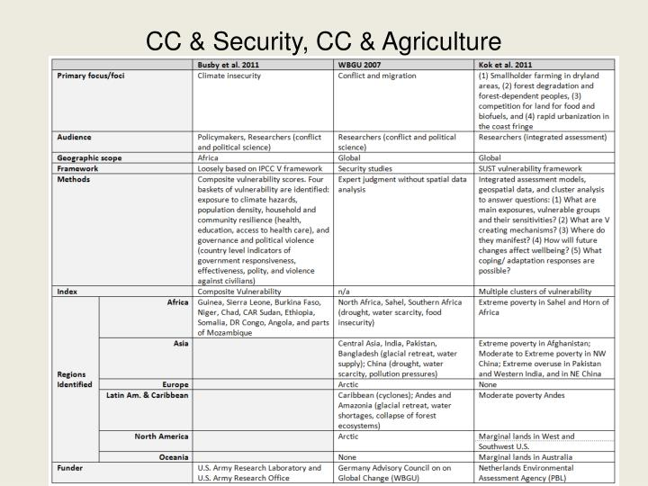 CC & Security, CC & Agriculture