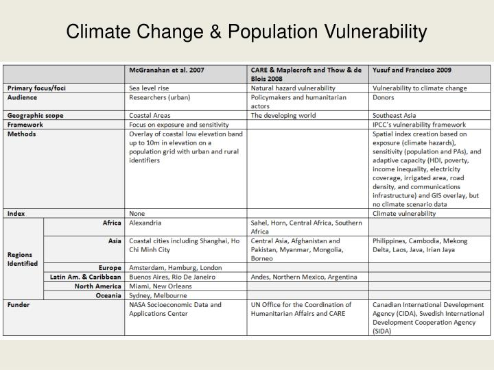 Climate Change & Population Vulnerability