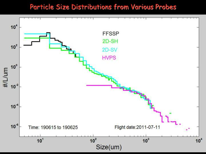 Particle Size Distributions from Various Probes