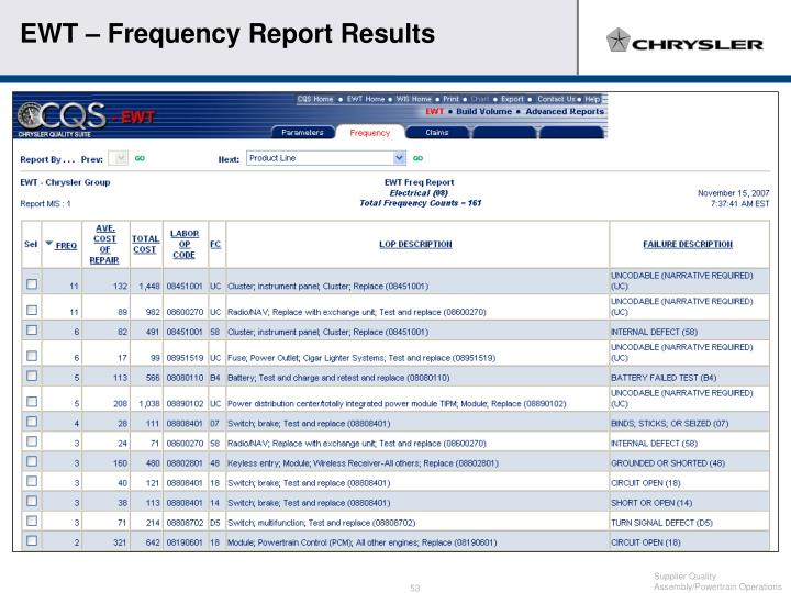 EWT – Frequency Report Results