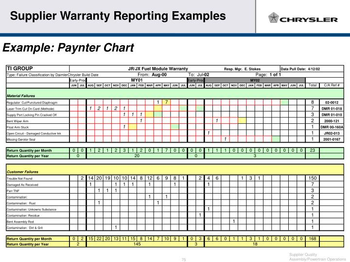 Supplier Warranty Reporting Examples