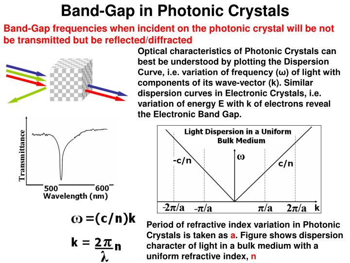 Band-Gap in Photonic Crystals