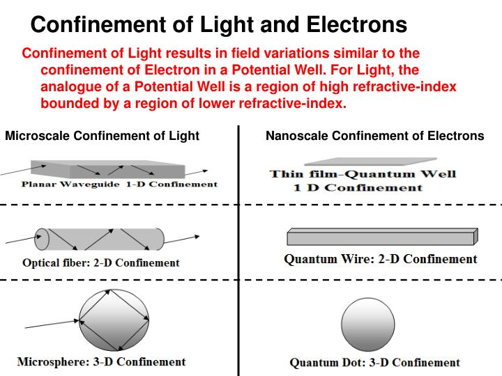 Confinement of Light and Electrons