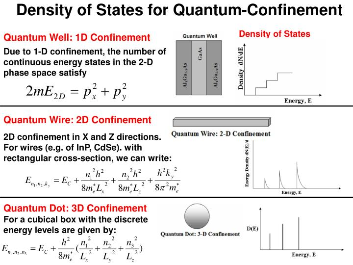 Density of States for Quantum-Confinement