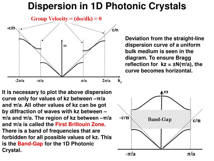 Dispersion in 1D Photonic Crystals