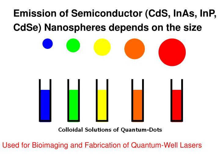 Emission of Semiconductor (CdS, InAs, InP, CdSe) Nanospheres depends on the size