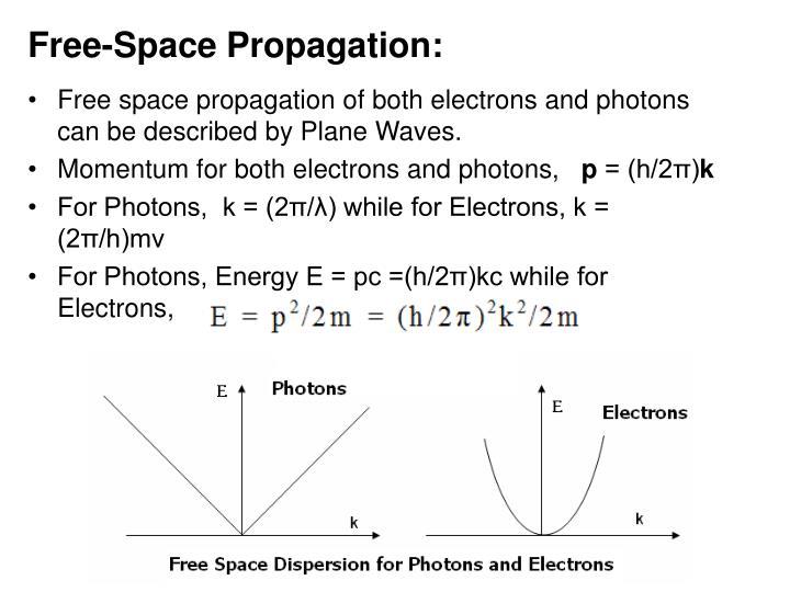 Free-Space Propagation:
