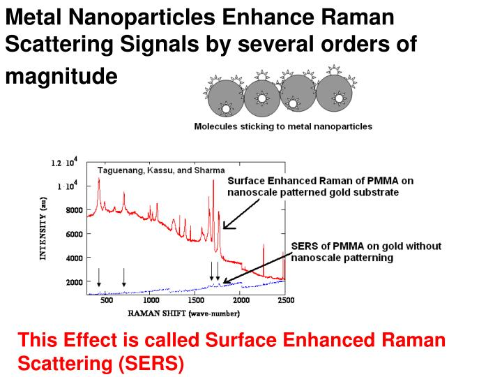 Metal Nanoparticles Enhance Raman Scattering Signals by several orders of magnitude