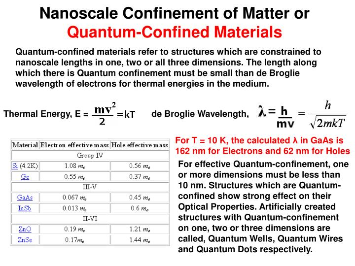 Nanoscale Confinement of Matter or