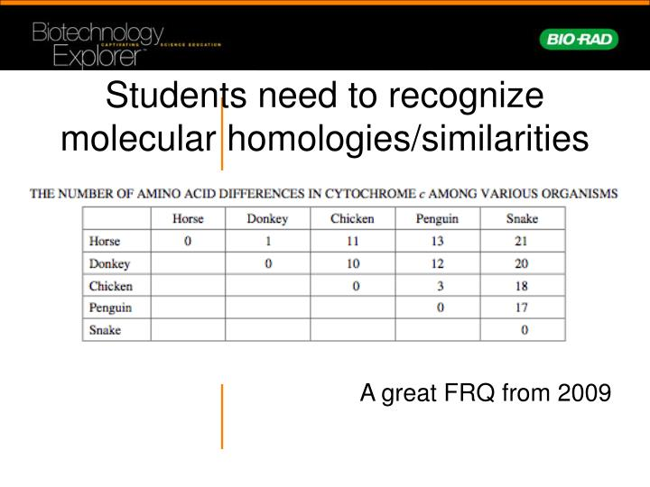 Students need to recognize molecular homologies/similarities