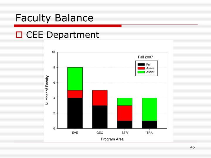 Faculty Balance