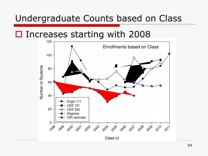 Undergraduate Counts based on Class