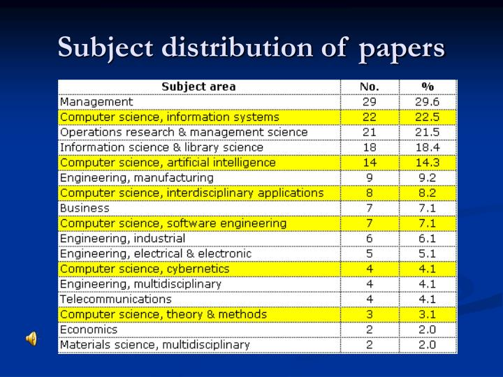 Subject distribution of papers