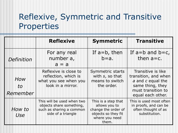 Reflexive, Symmetric and Transitive Properties