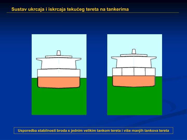 Usporedba stabilnosti broda s jednim velikim tankom tereta i više manjih tankova tereta