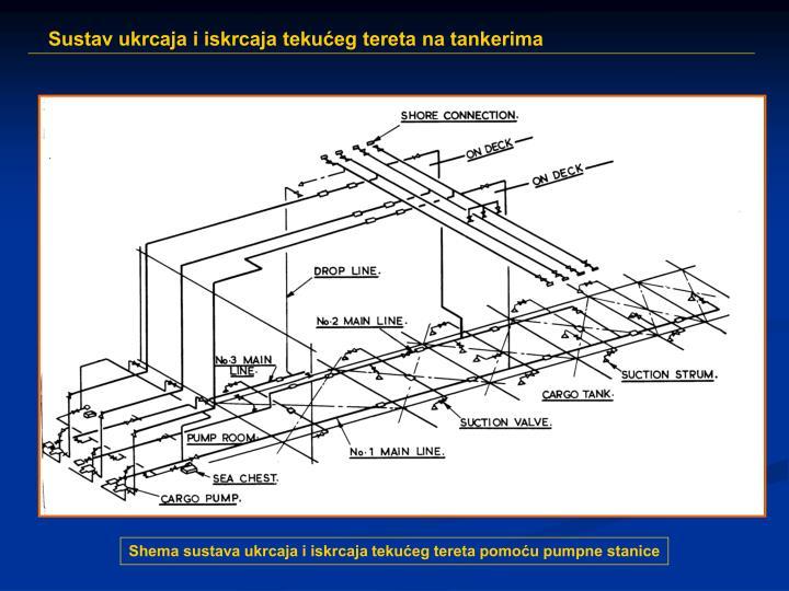 Shema sustava ukrcaja i iskrcaja tekućeg tereta pomoću pumpne stanice