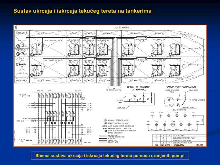 Shema sustava ukrcaja i iskrcaja tekućeg tereta pomoću uronjenih pumpi