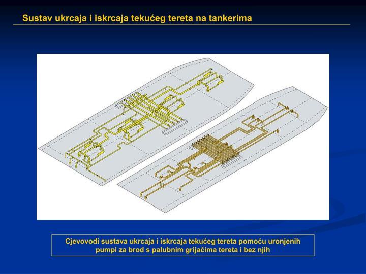 Cjevovodi sustava ukrcaja i iskrcaja tekućeg tereta pomoću uronjenih pumpi za brod s palubnim grijačima tereta i bez njih