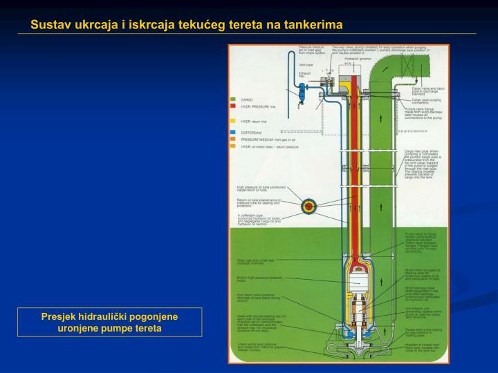 Presjek hidraulički pogonjene uronjene pumpe tereta