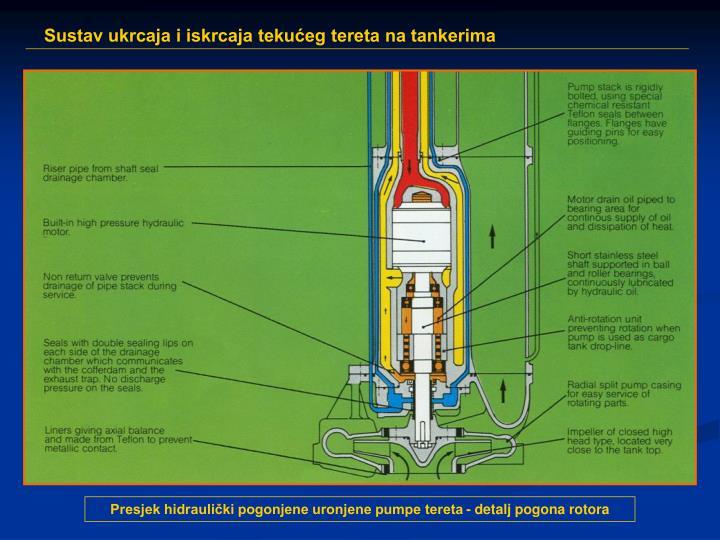 Presjek hidraulički pogonjene uronjene pumpe tereta - detalj pogona rotora