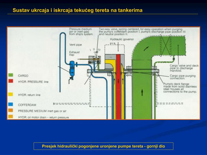 Presjek hidraulički pogonjene uronjene pumpe tereta - gornji dio