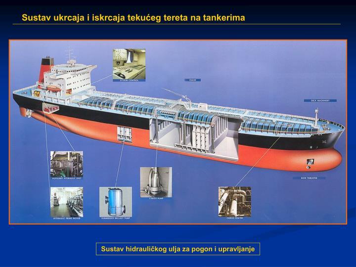 Sustav hidrauličkog ulja za pogon i upravljanje