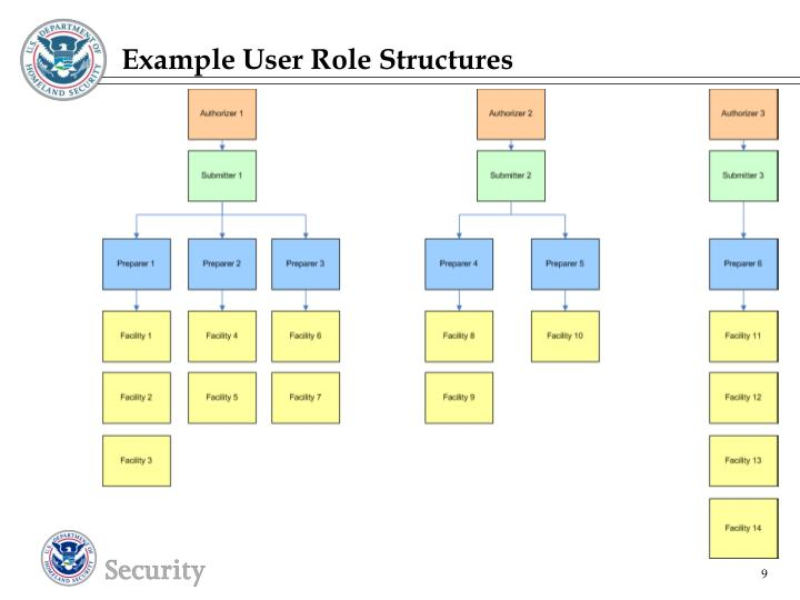 Example User Role Structures