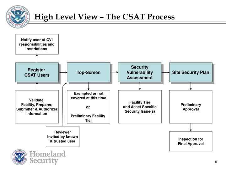 High Level View – The CSAT Process