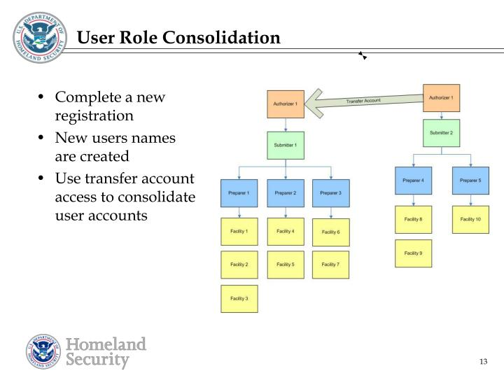User Role Consolidation