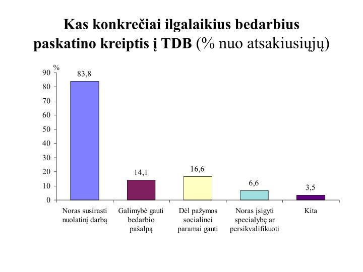 Kas konkrečiai ilgalaikius bedarbius paskatino kreiptis į TDB