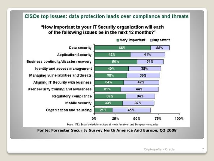 Fonte: Forrester Security Survey North America And Europe, Q2 2008
