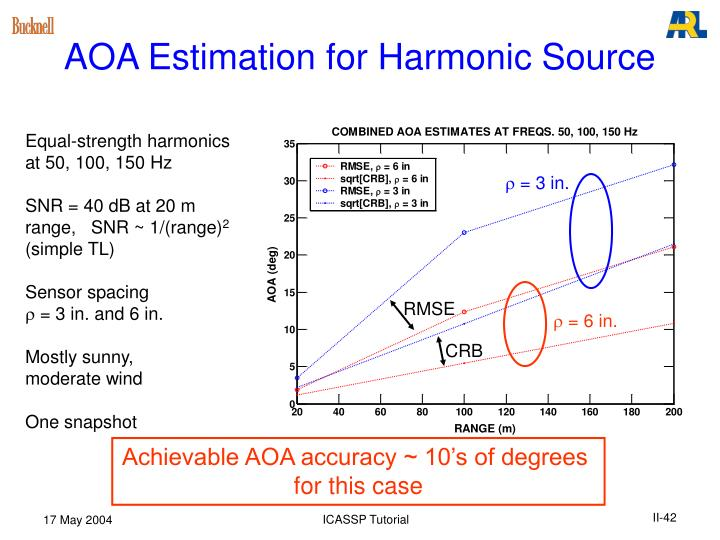 AOA Estimation for Harmonic Source