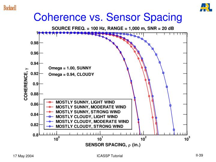 Coherence vs. Sensor Spacing