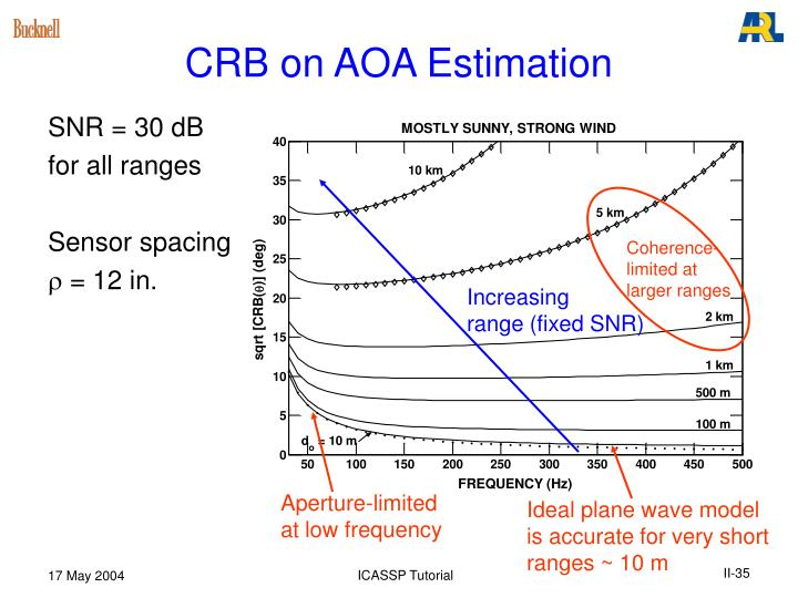 CRB on AOA Estimation