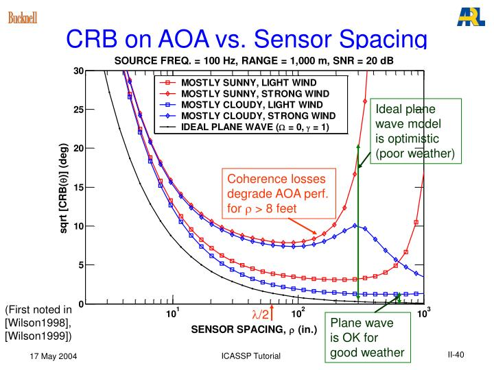 CRB on AOA vs. Sensor Spacing