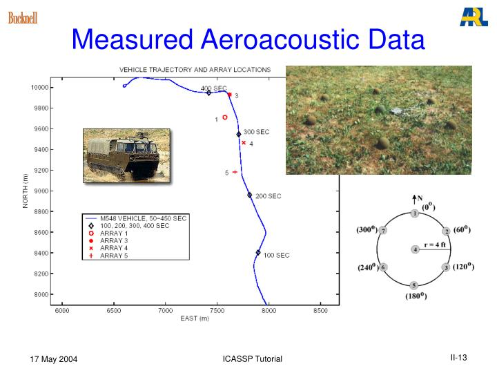 Measured Aeroacoustic Data