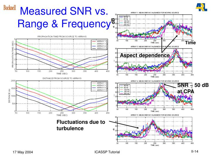 Measured SNR vs. Range & Frequency