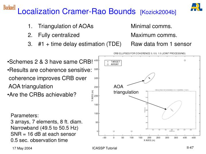 Localization Cramer-Rao Bounds