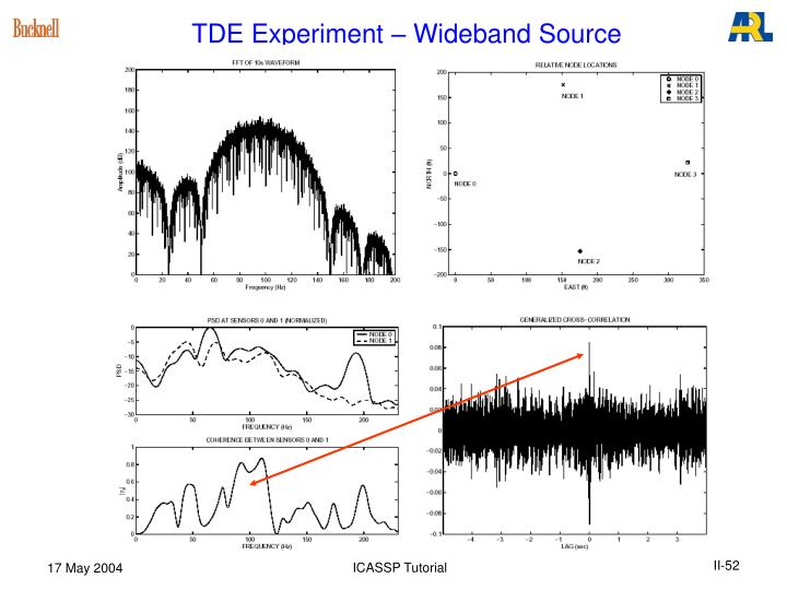TDE Experiment – Wideband Source