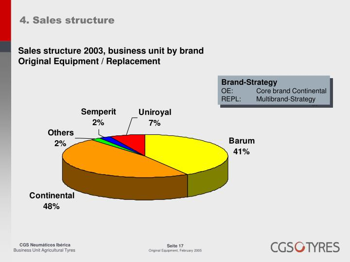 4. Sales structure