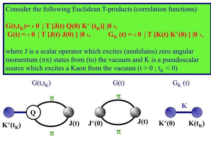 Consider the following Euclidean T-products (correlation functions)
