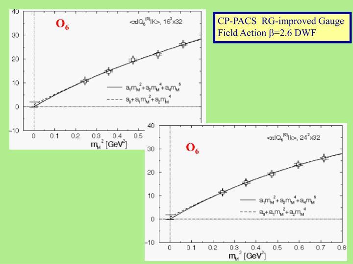 CP-PACS  RG-improved Gauge