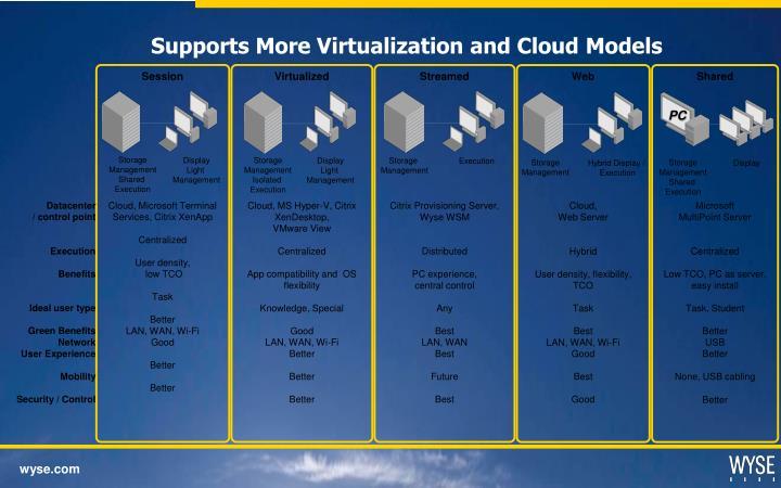 Virtualized