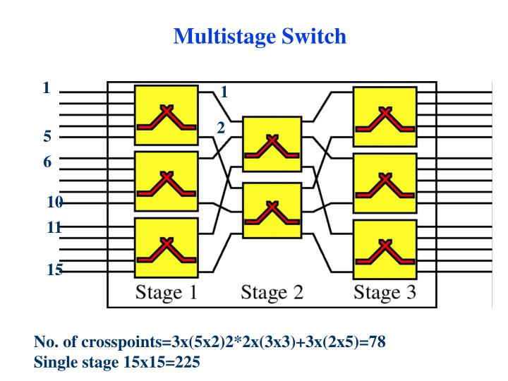 Multistage Switch