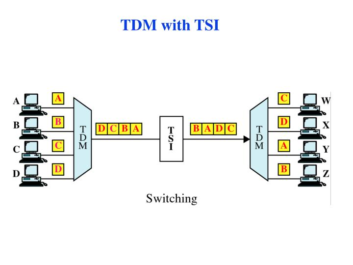 TDM with TSI