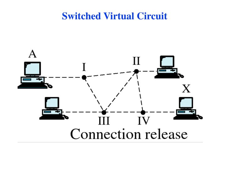 Switched Virtual Circuit