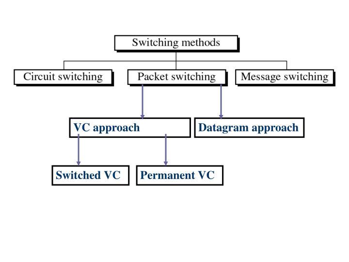 VC approach