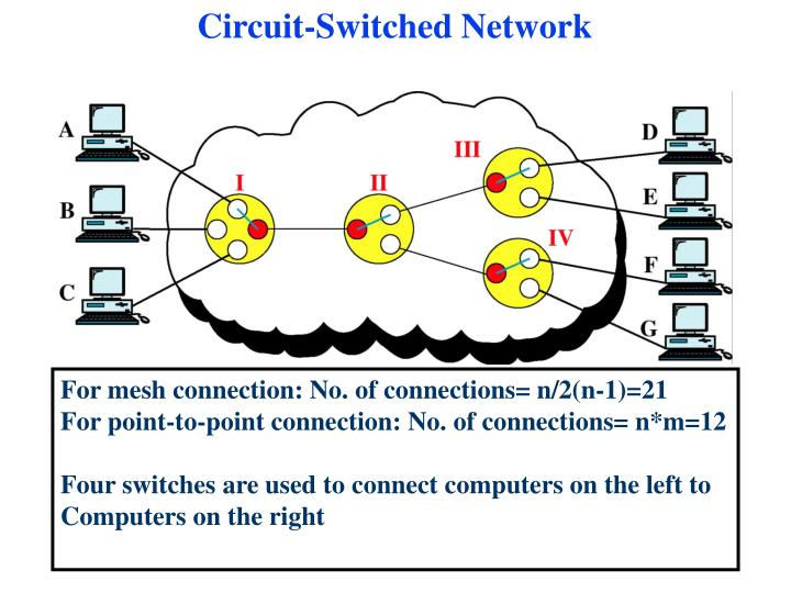 Circuit-Switched Network