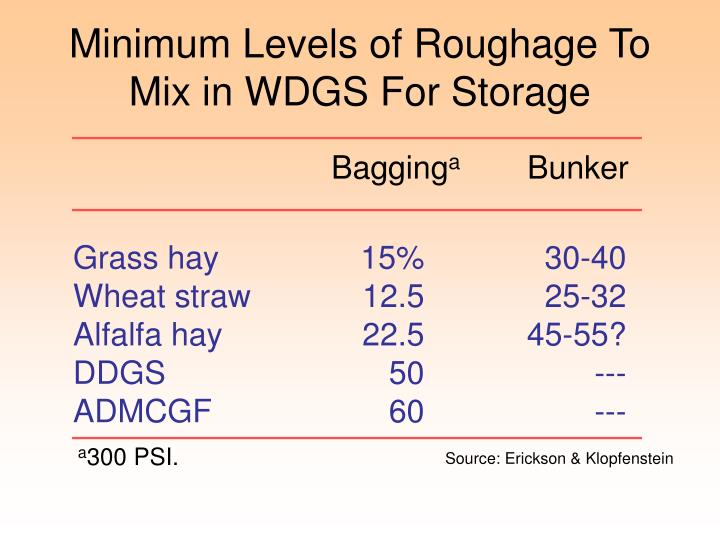 Minimum Levels of Roughage To Mix in WDGS For Storage