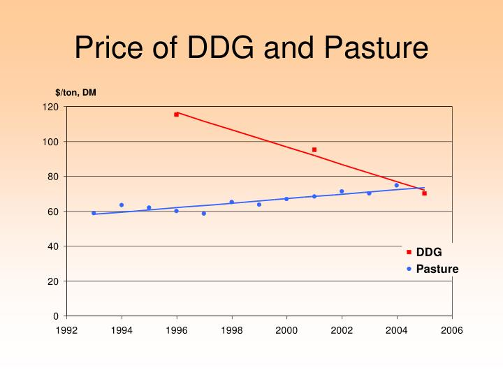 Price of DDG and Pasture